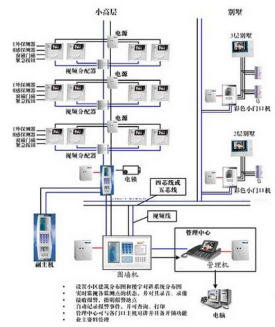 智能楼宇可视对讲系统设计方案(图1)