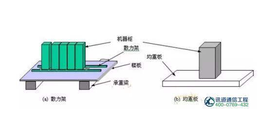 机房改造承重不够怎么办?机房加固承重解决方案(图2)